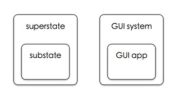 Anatomy of a GUI application